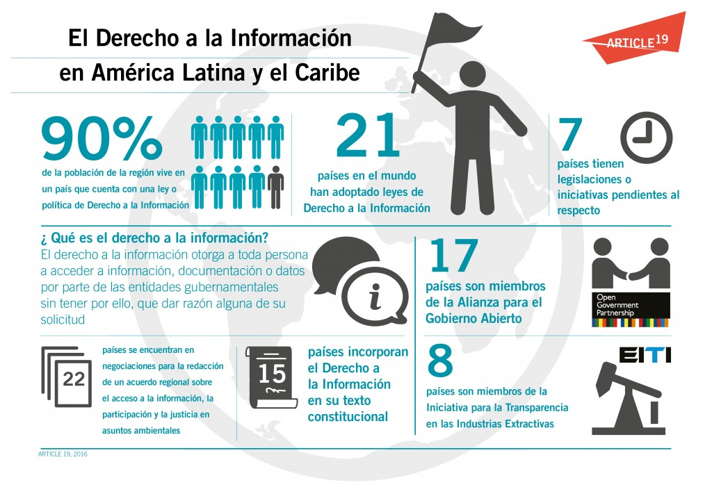 RTI_infographic_-_LAC_Region_ES_Lang