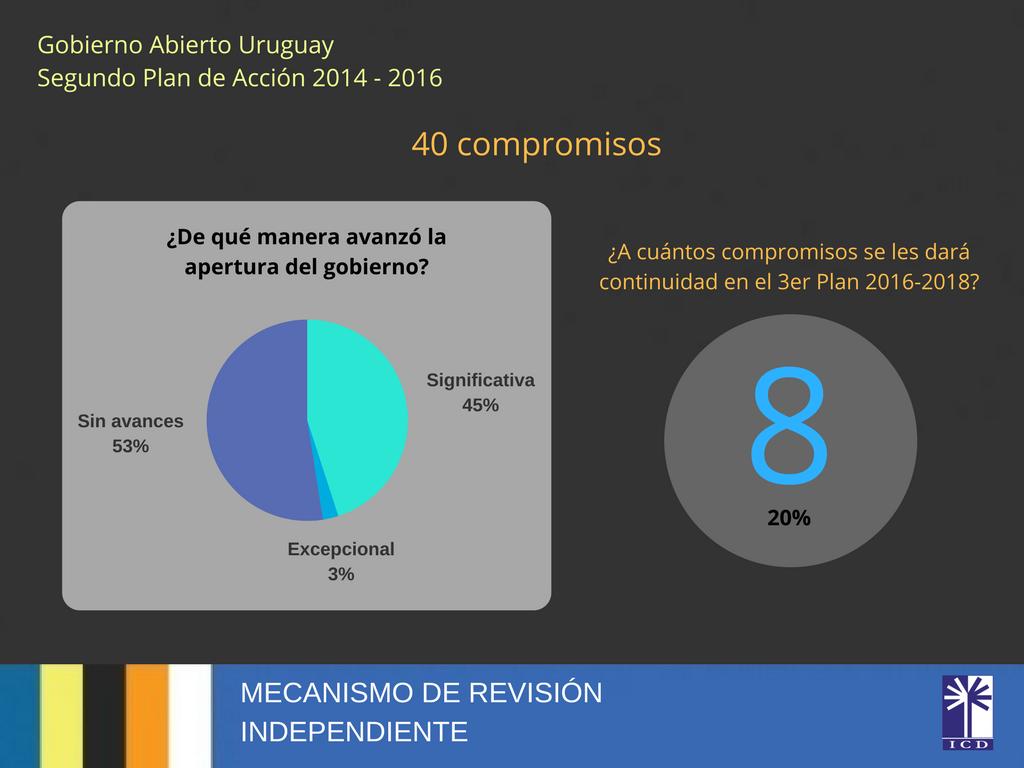 Gobierno Abierto UruguaySegundo Plan de Acción2014 - 2016